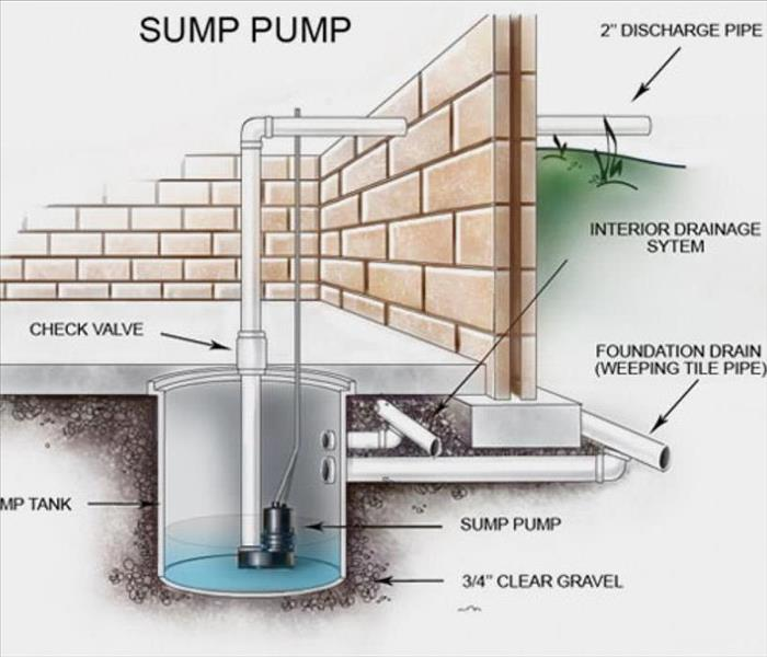 Water Damage Tune up your sump pump before the spring thaw